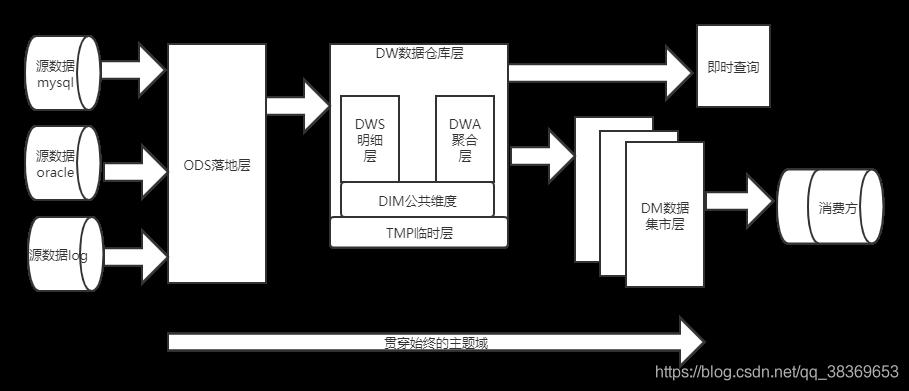 数据仓库分层架构