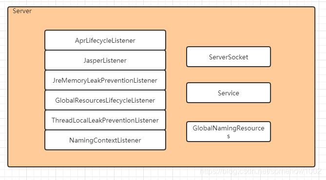 Tomcat_Server组件