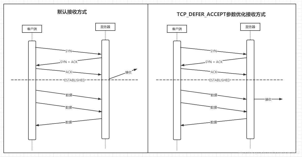 TCP_DEFER_ACCEPT参数优化