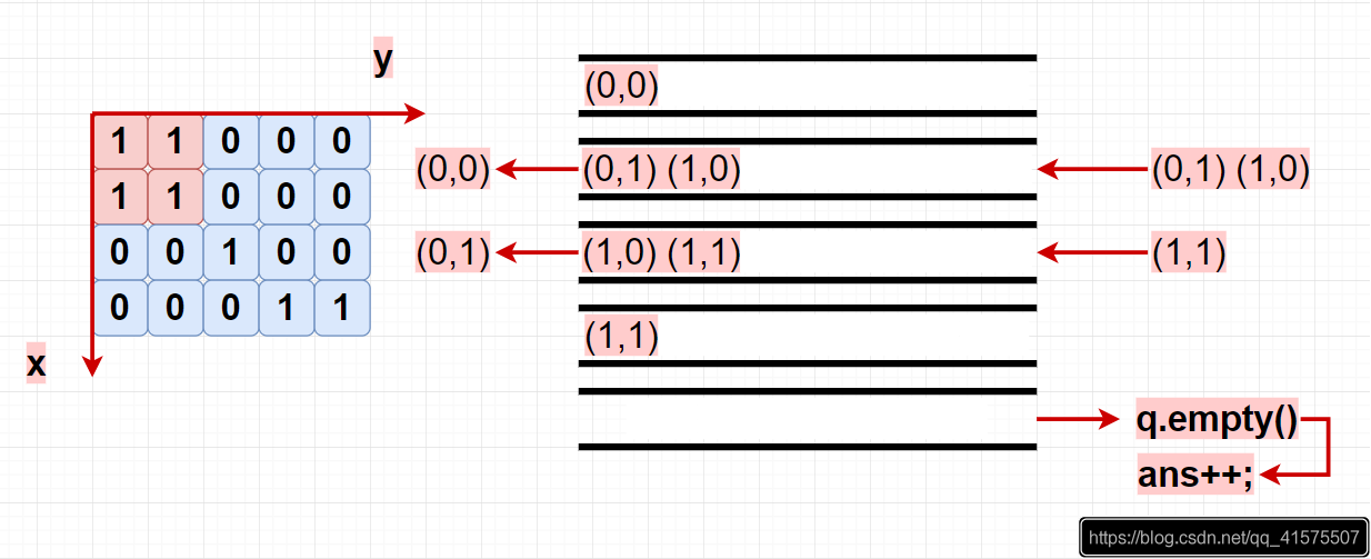 BFS解法图例