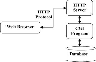 http协议通信流程