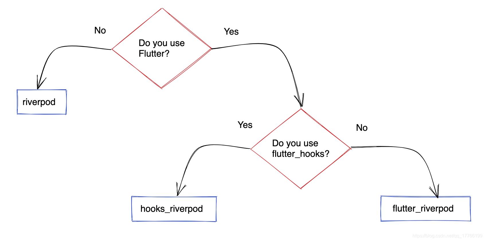 如何选择Riverpod