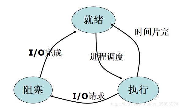 进程的三种基本状态及其转换