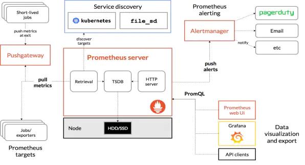 Docker环境部署Prometheus实践插图(1)