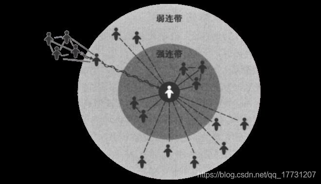 弱连带与强连带的示意图