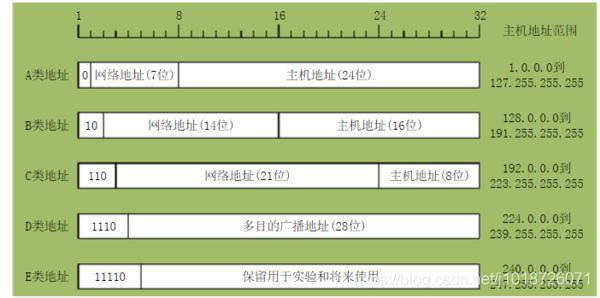 IP地址图解