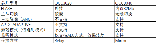 QCC3020/3040对比