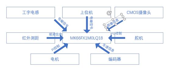 ▲ 图1.1 系统结构图