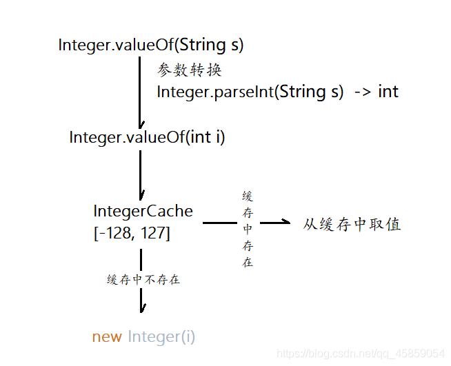 Integer.valueOf流程