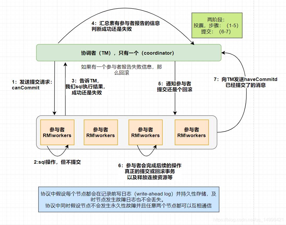 二阶段提交协议流程图