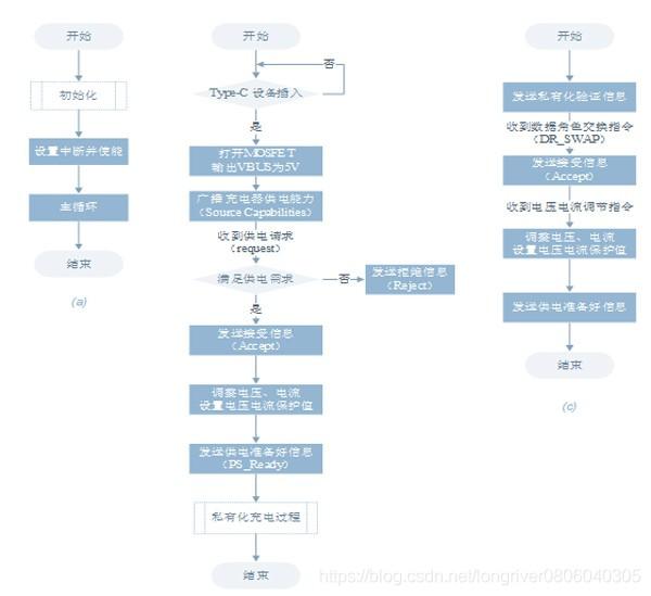 充电器软件的PD协议控制流程图