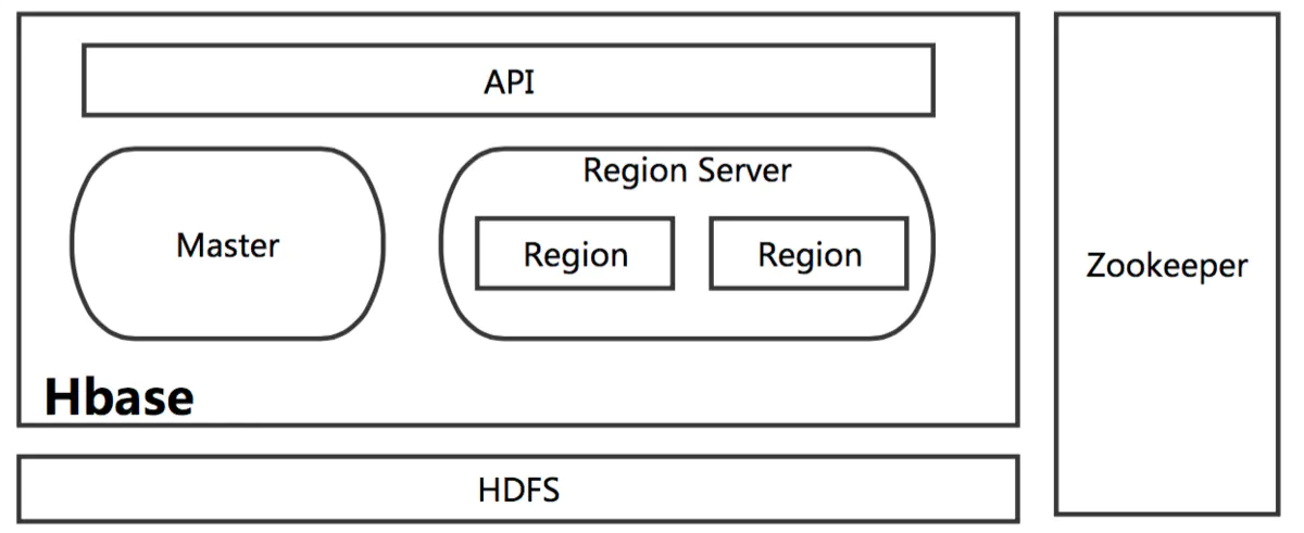 hbase完全分布式集群部署插图