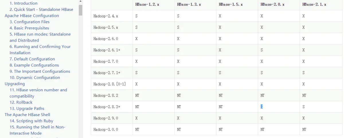 hbase完全分布式集群部署插图(1)