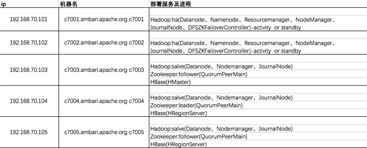 hbase完全分布式集群部署插图(3)
