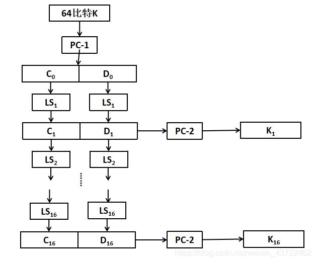 密钥编排流程