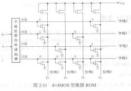 ROM结构