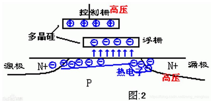 双栅极MOS管写入状态