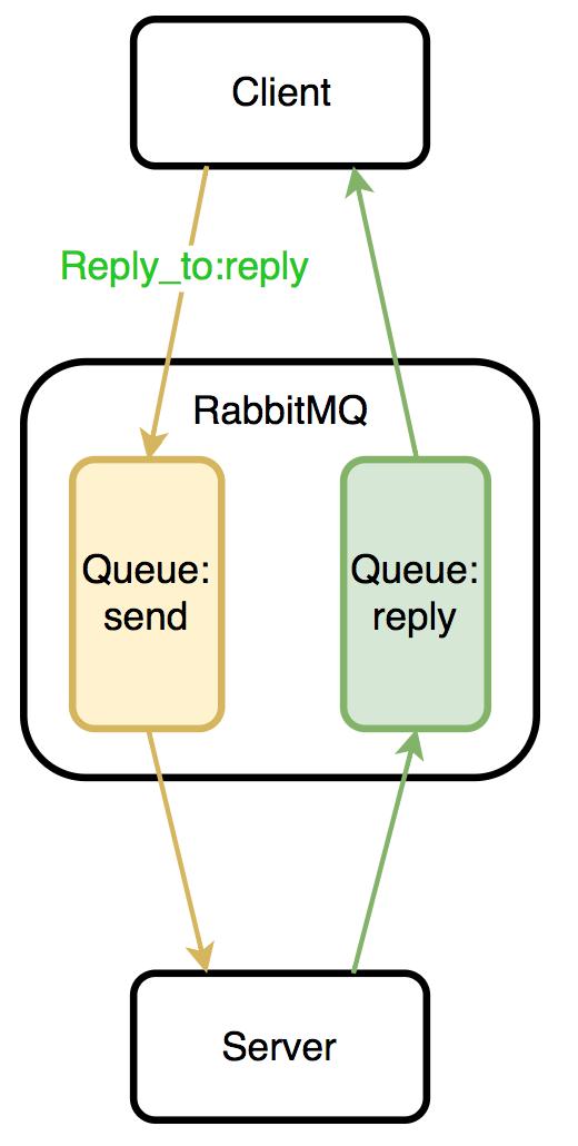 深入理解:RabbitMQ的前世今生插图(4)