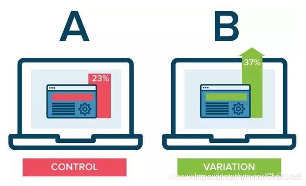 A/B测试与A/A测试