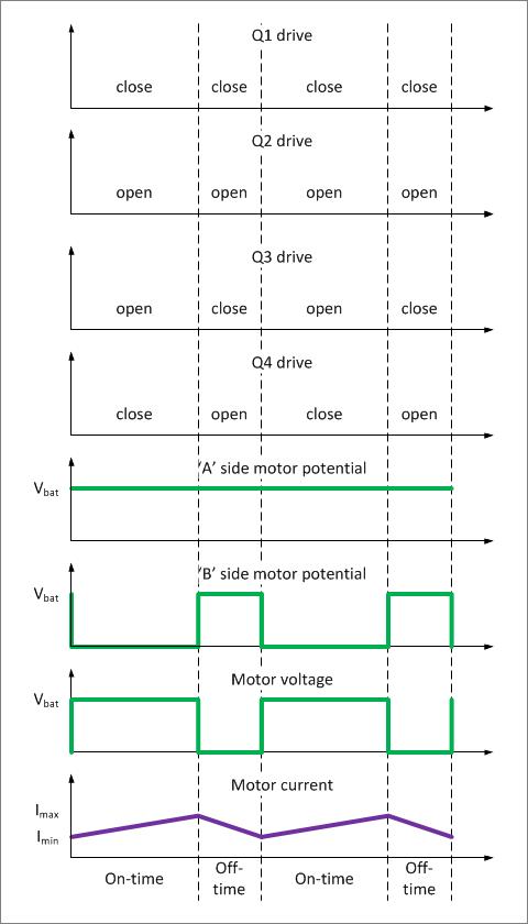 ▲ 极性-幅值驱动模式桥电路的输出与负载电压电流波形