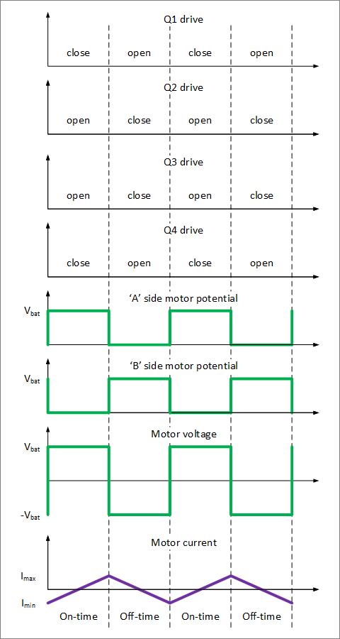 ▲ 互锁相位驱动模式下桥电路的输出与负载的电压电流波形