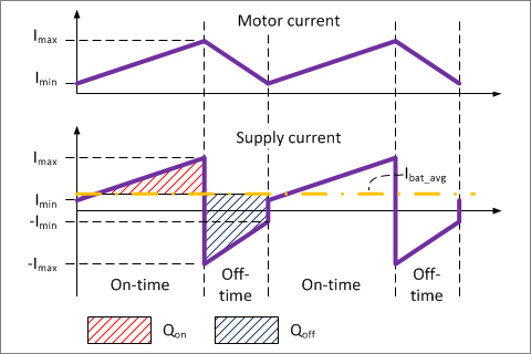▲ 电机电流与桥电路工作电流波形