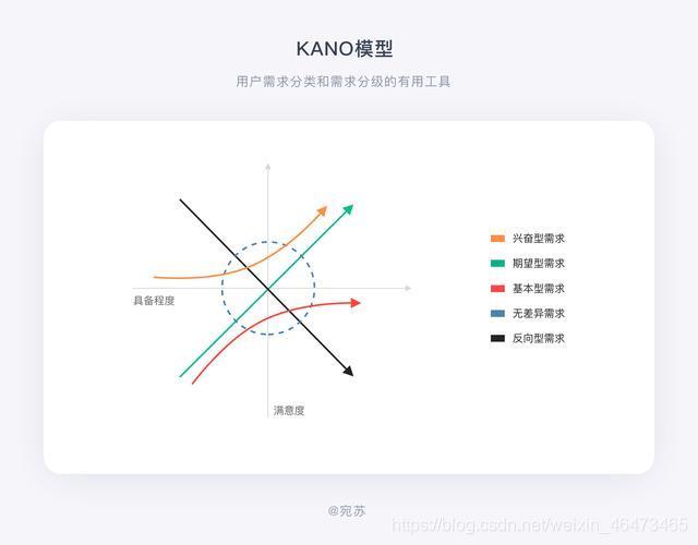 KANO模型