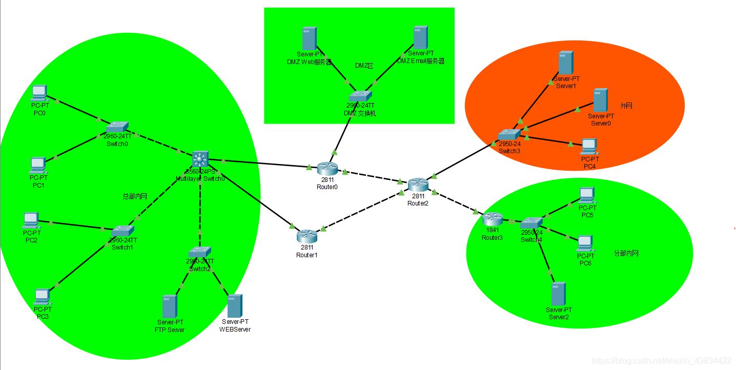 企业网络整体拓扑图