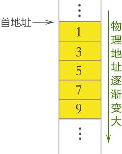 在这里插入图顺序表结构片描述