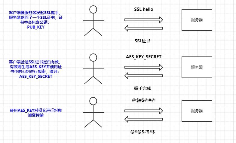 为什么HTTPS是安全的插图(8)