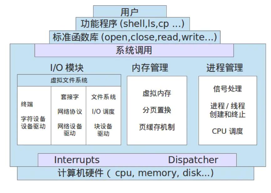 带你了解Linux的前世今生插图