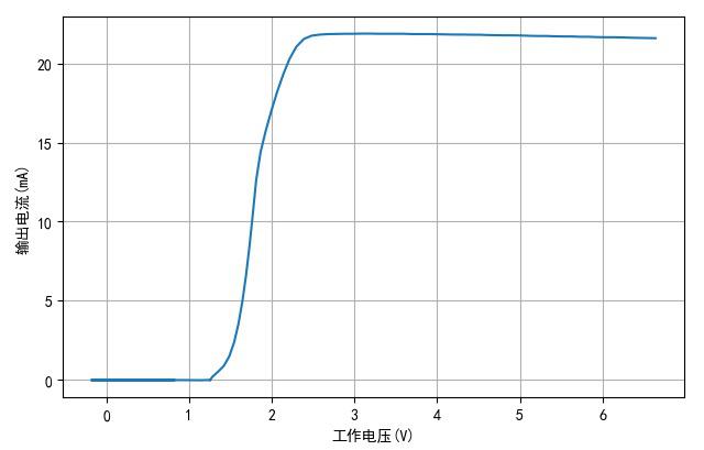 ▲ TM1810-2电压与电流之间的关系