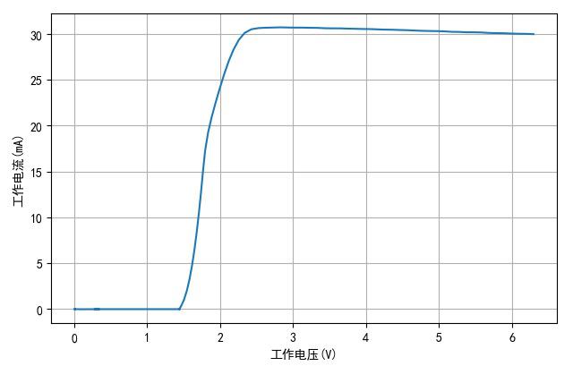 ▲ TH1810-3工作电压与电流之间的关系