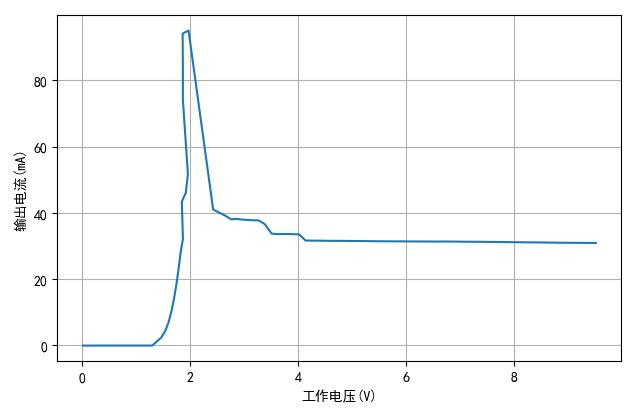 ▲ 没有串联LED情况下TH1810-2的工作电压与电流