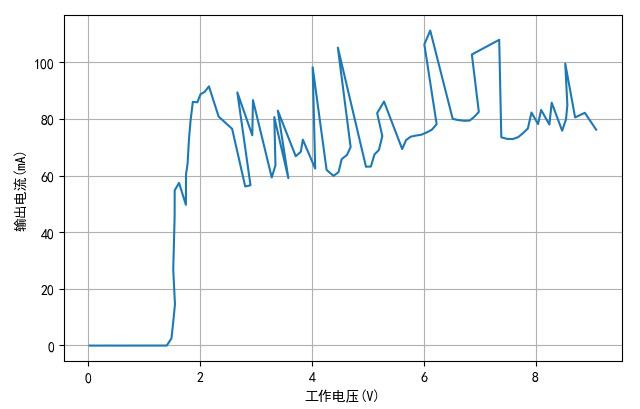 ▲ 没有串联LEDTH1810-3的工作电压与电流之间