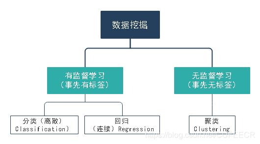 数据分析框架