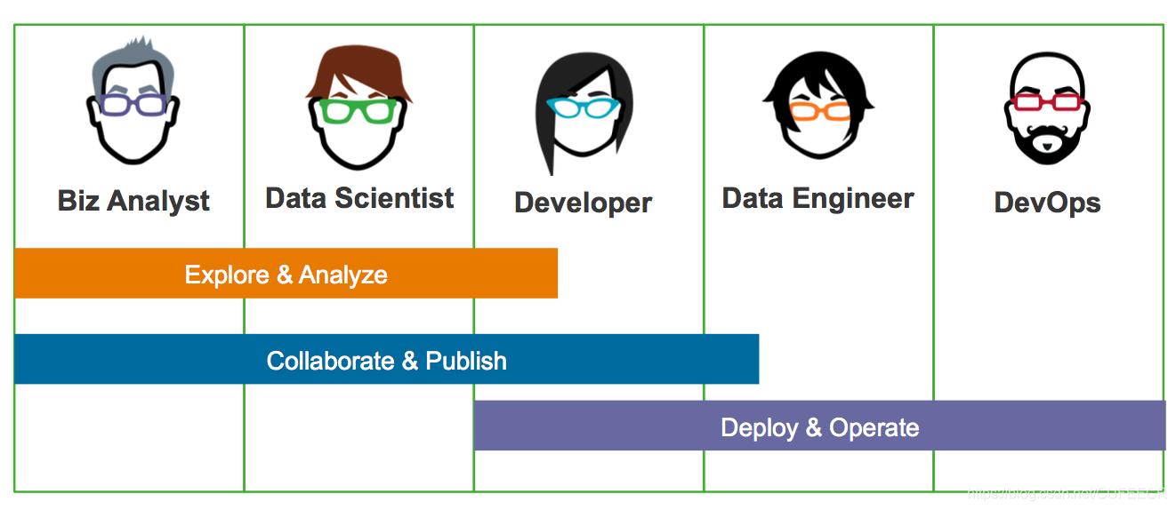 典型数据驱动开发团队