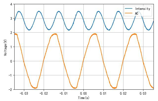 ▲ 交流电与光强波形