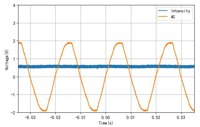 ▲ 交流电与光强曲线