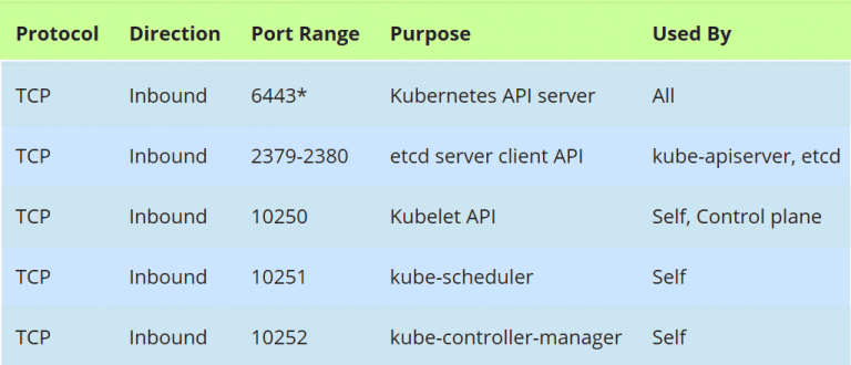 如何使用Kubeadm设置高可用性Kubernetes集群插图(3)