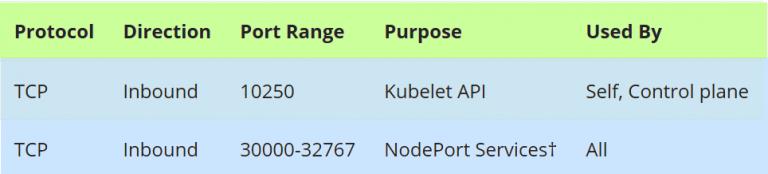 如何使用Kubeadm设置高可用性Kubernetes集群插图(4)