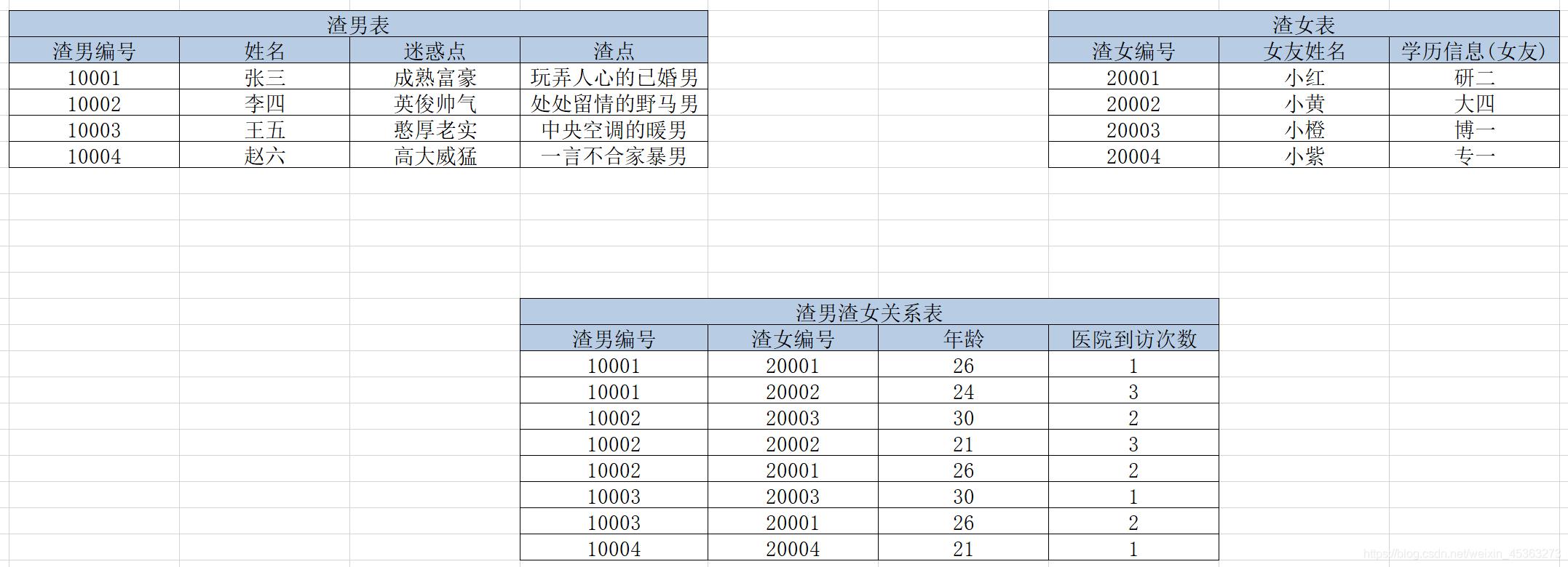 人渣系统表设计2.0-第三范式后