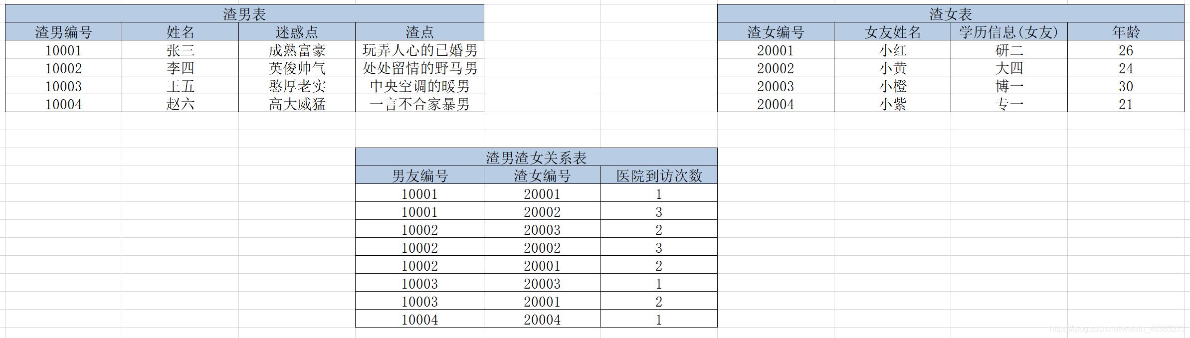 人渣系统表设计3.0-第二范式后