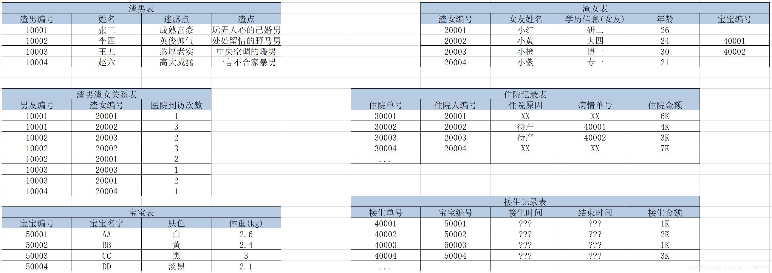人渣系统表设计4.0-反范式冗余字段
