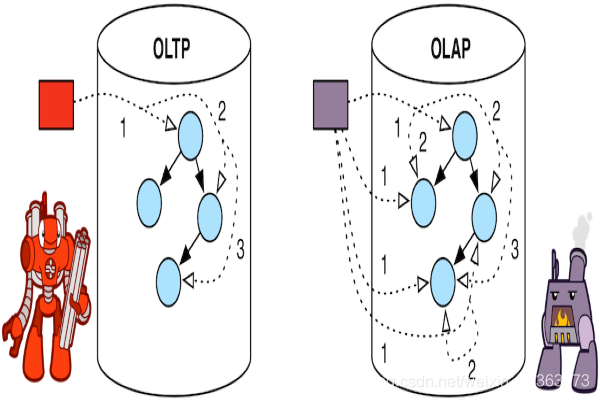 OLTP/OLAP