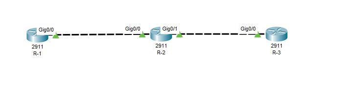 思科 OSPF协议简单配置与分析