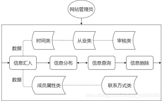 图 1 业务结构图
