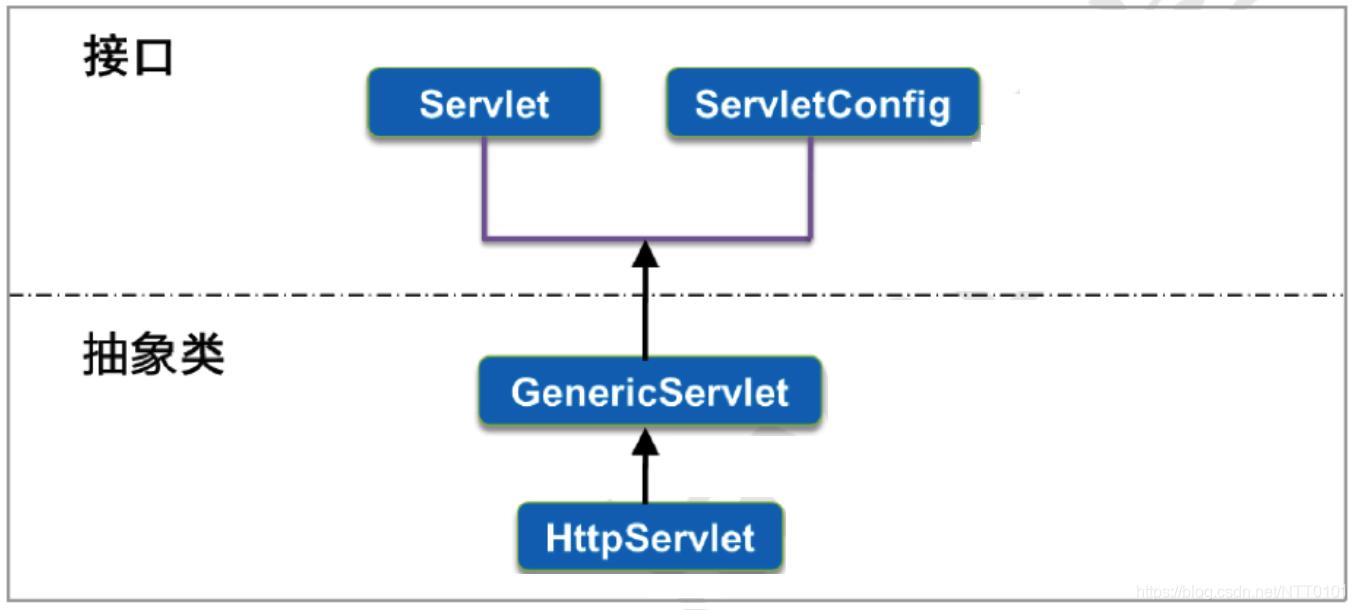 Servlet的体系结构图