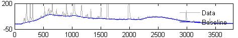 图1 含有基线干扰的信号