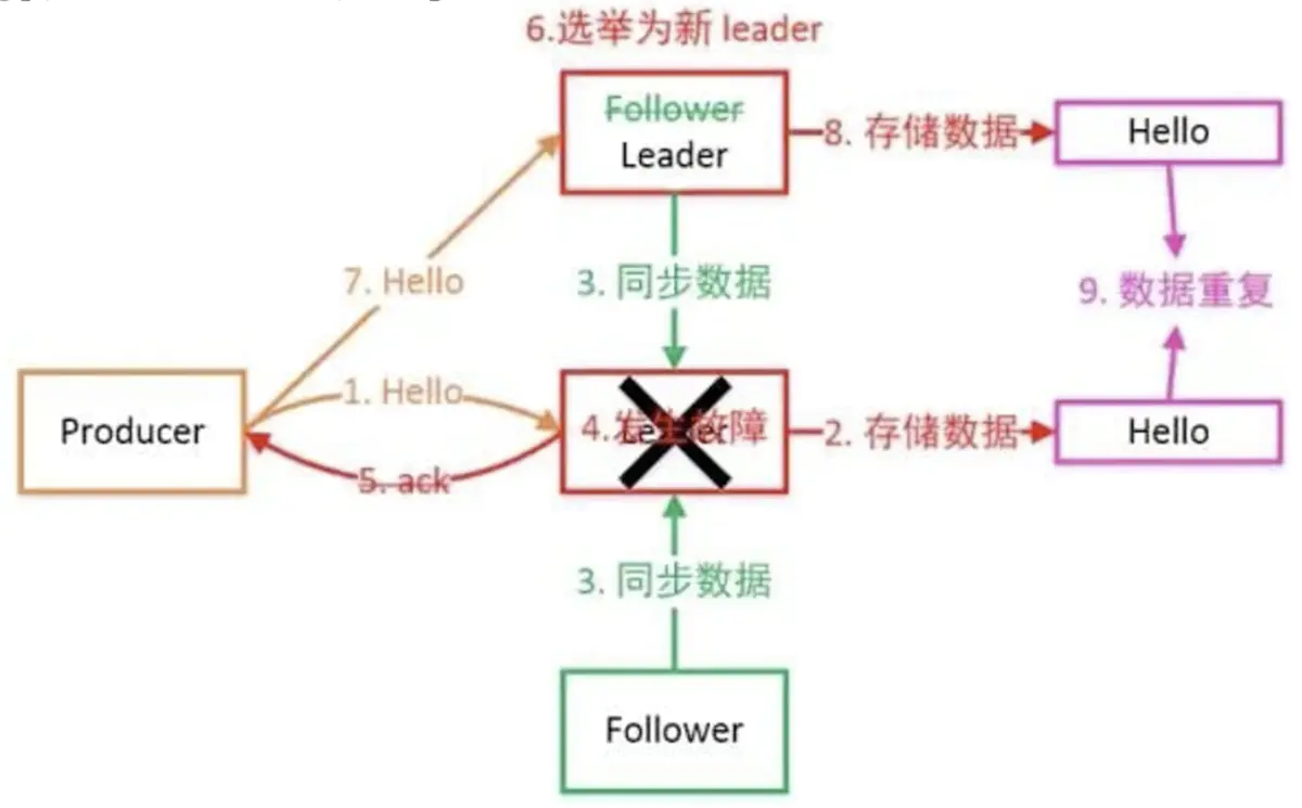 Kafka集群搭建及必知必会插图(3)